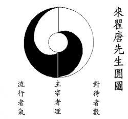 Lai Zhi De TAI CHI TU (Dinastia Ming)